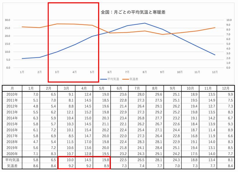 日本の平均気温